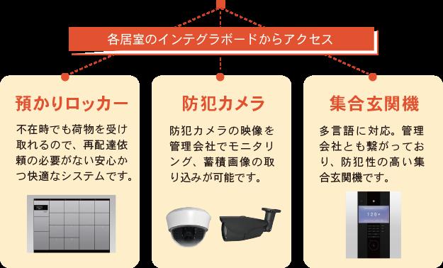 各居室のインテグラボードからアクセス